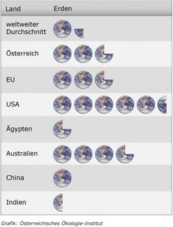 Diagramm wie viel Erden ein Land ca. benötigt, um den momentanen Resourcenverbrauch aufrecht zu halten.